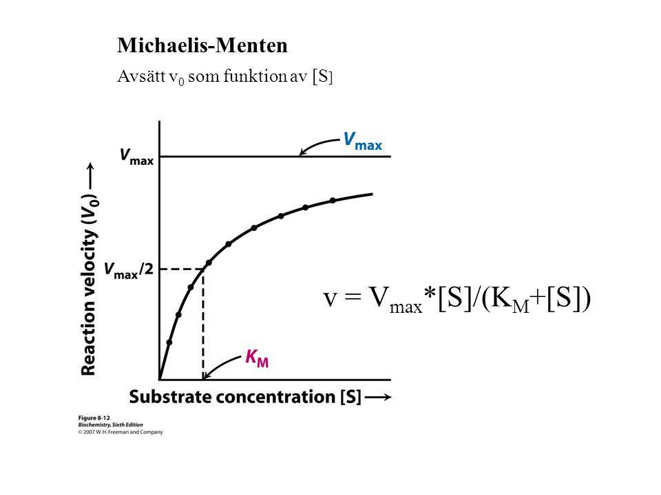 Michaelis-Menten Avsätt v0 som funktion av [S] v = Vmax*[S]/(KM+[S])